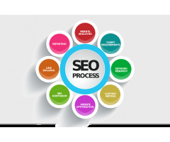 Best SEO Company In Hampshire UK